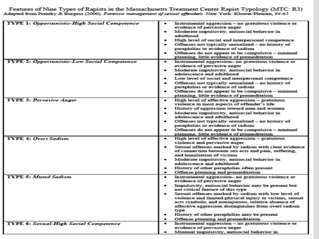 J.B. Helfgott, PhD Department of Criminal Justice Seattle University CRJS 515 Typologies of Crime & Criminal Behavior