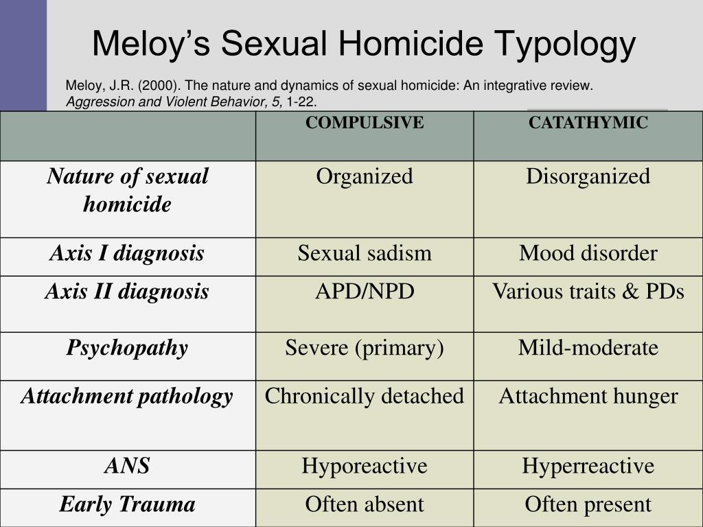 Meloy's Sexual Homicide Typology