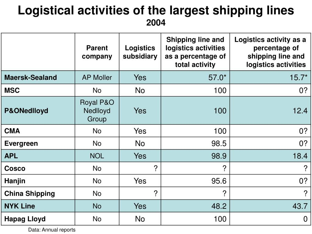 Logistical activities of the largest shipping lines