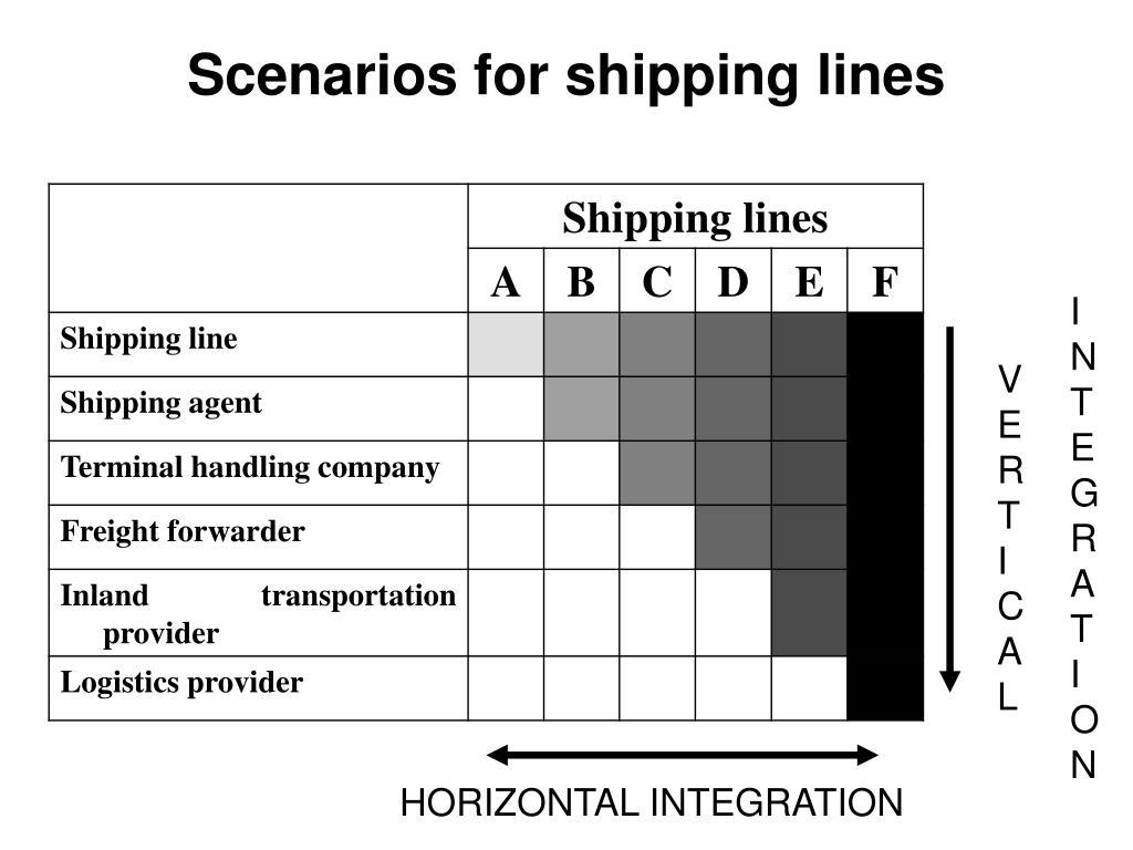 Scenarios for shipping lines