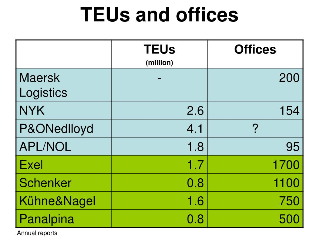 TEUs and offices