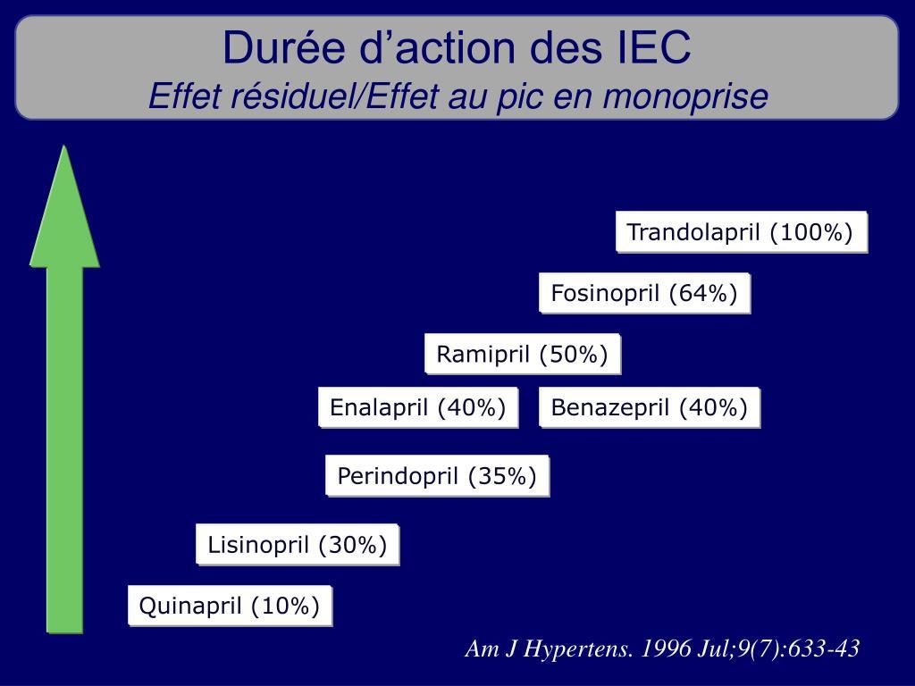 Durée d'action des IEC