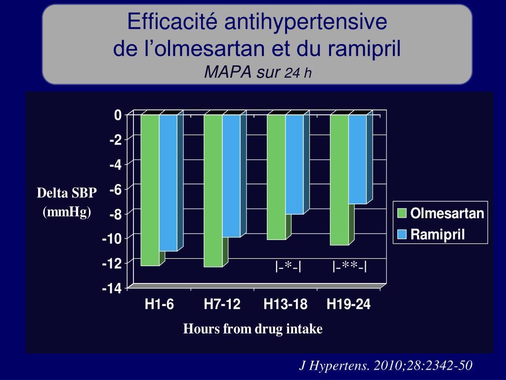 Efficacité antihypertensive