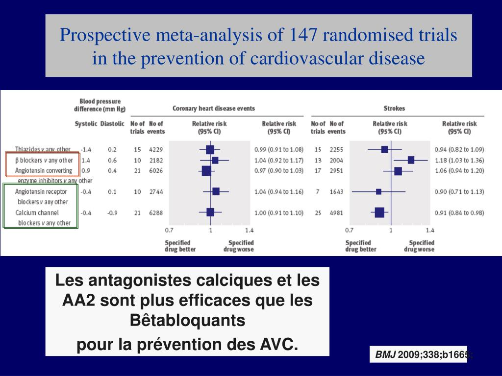 Prospective meta-analysis of 147 randomised trials in the prevention of cardiovascular disease