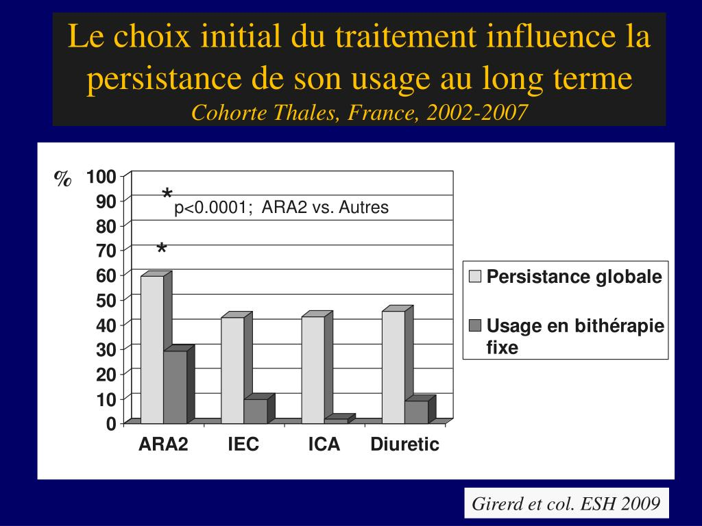 Le choix initial du traitement influence la persistance de son usage au long terme