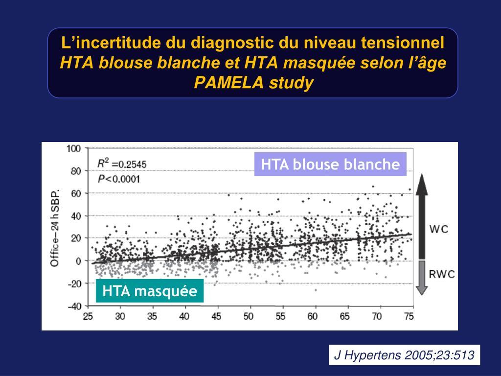 L'incertitude du diagnostic du niveau tensionnel