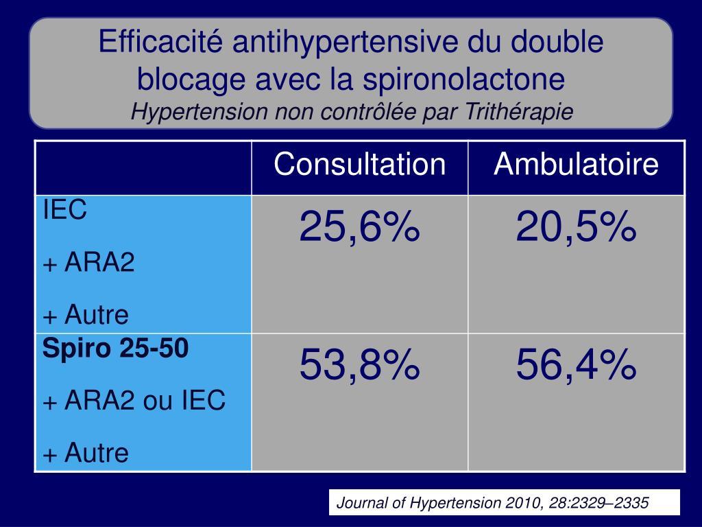 Efficacité antihypertensive du double blocage avec la spironolactone