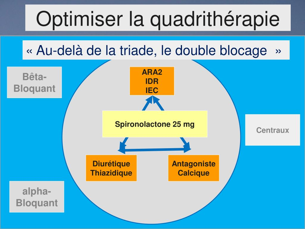 Optimiser la quadrithérapie