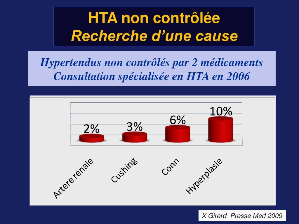 HTA non contrôlée