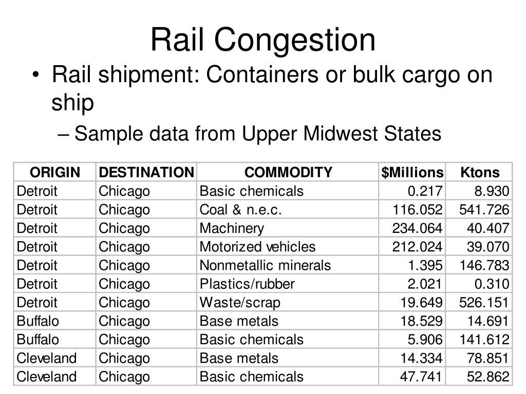 Rail Congestion