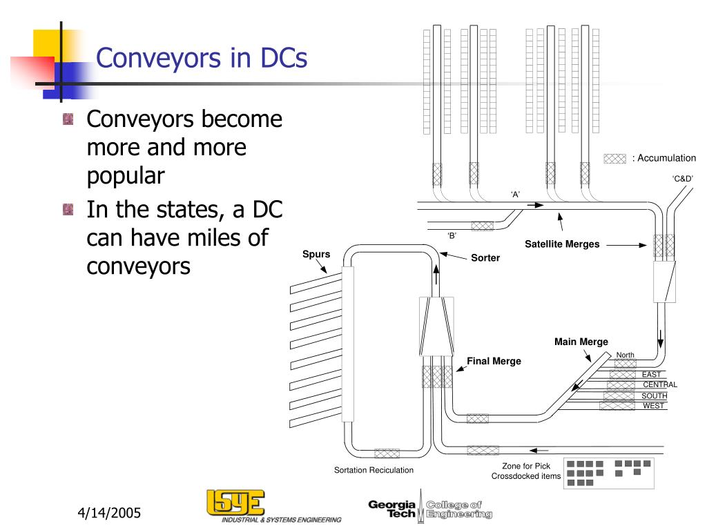 Conveyors in DCs