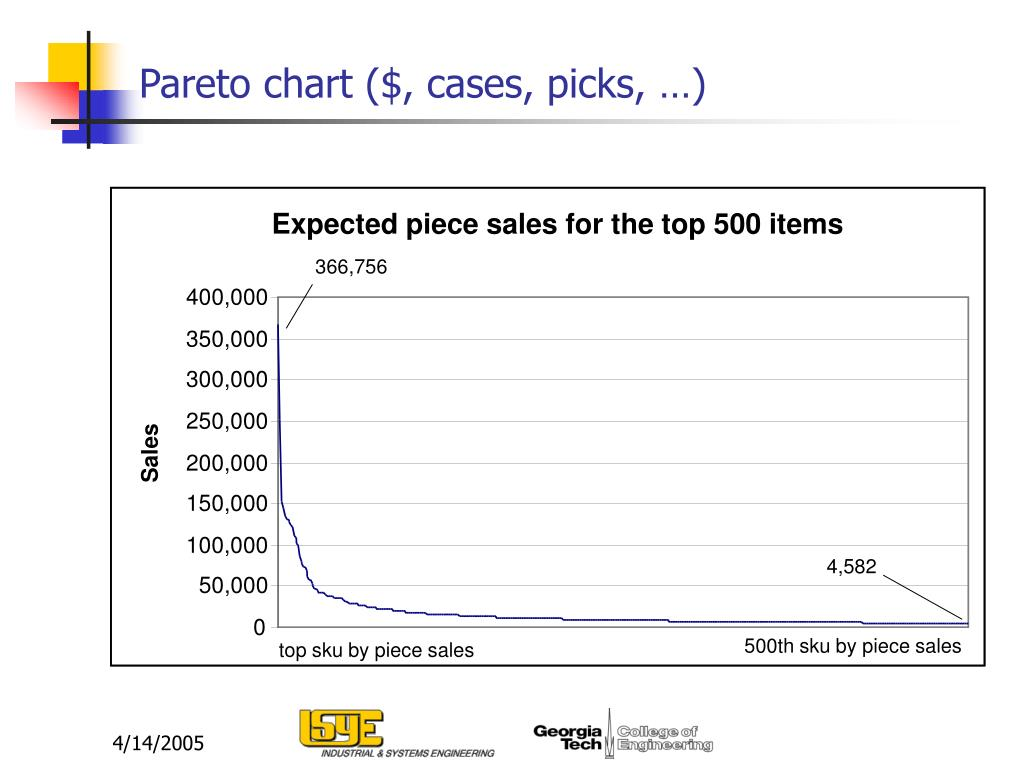 Expected piece sales for the top 500 items