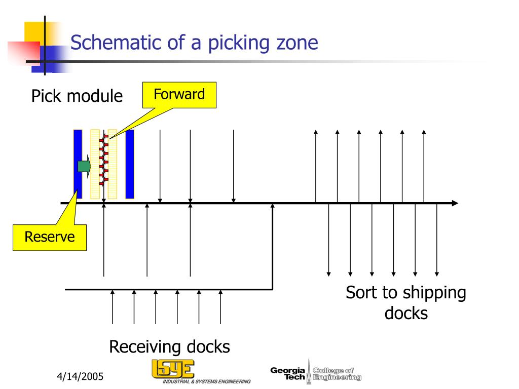 Schematic of a picking zone