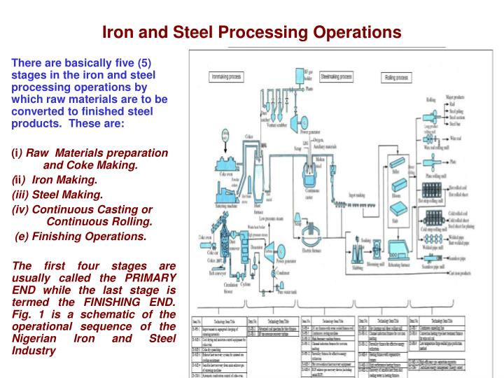 Iron and steel processing operations l.jpg