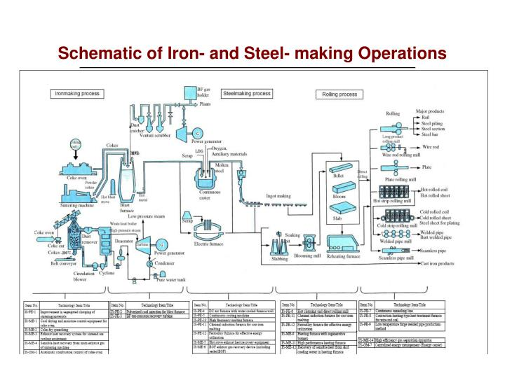 Schematic of iron and steel making operations