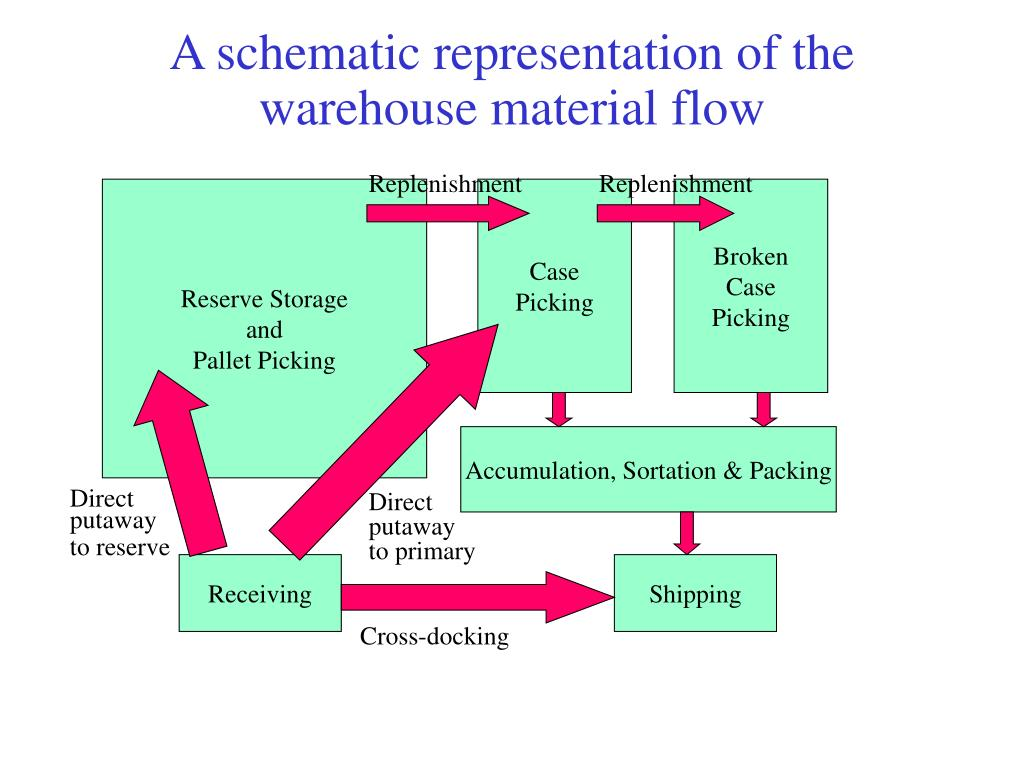 A schematic representation of the warehouse material flow