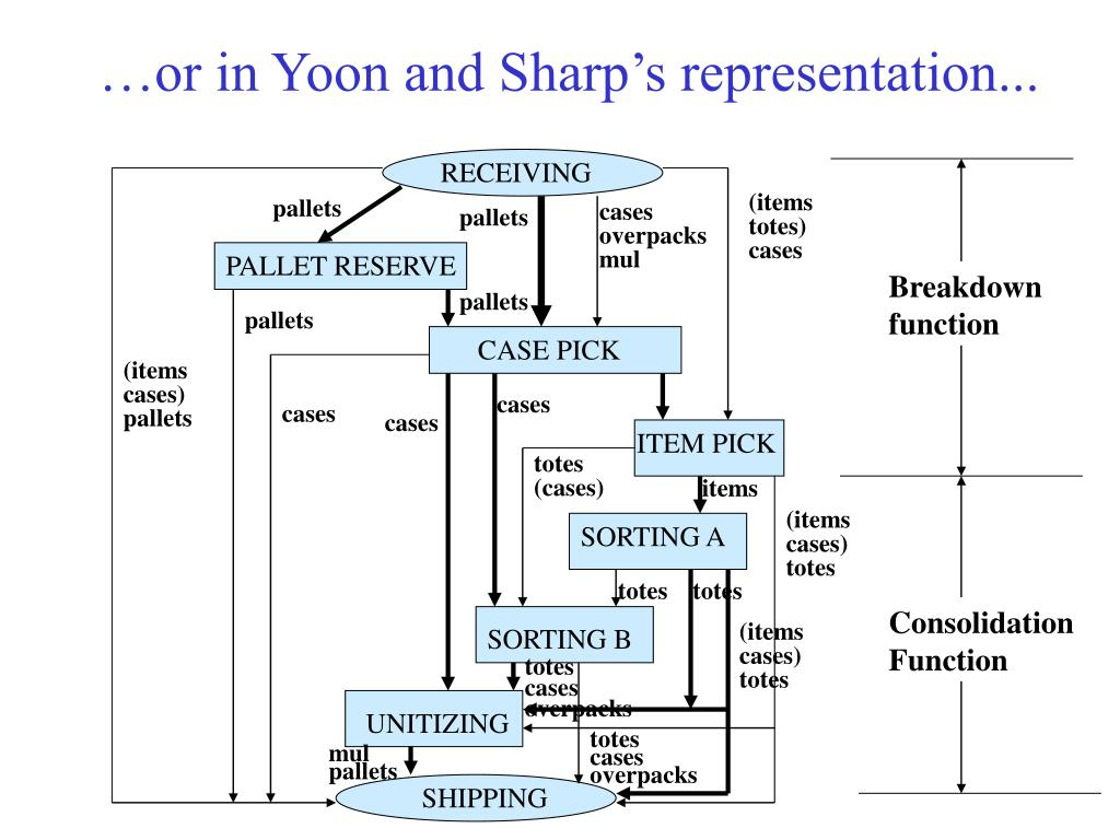 …or in Yoon and Sharp's representation...