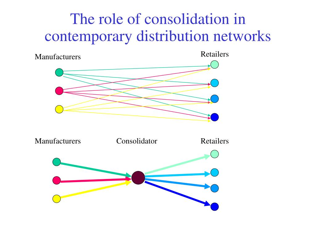 The role of consolidation in contemporary distribution networks