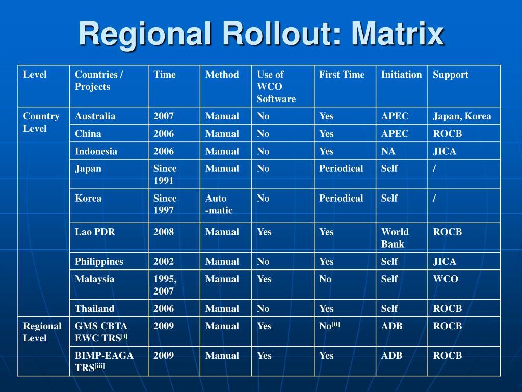 Regional Rollout: Matrix