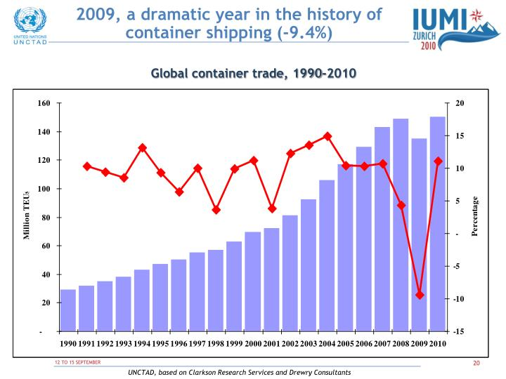 2009, a dramatic year in the history of container shipping (-9.4%)