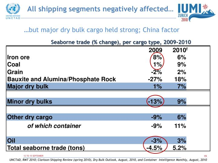 All shipping segments negatively affected…
