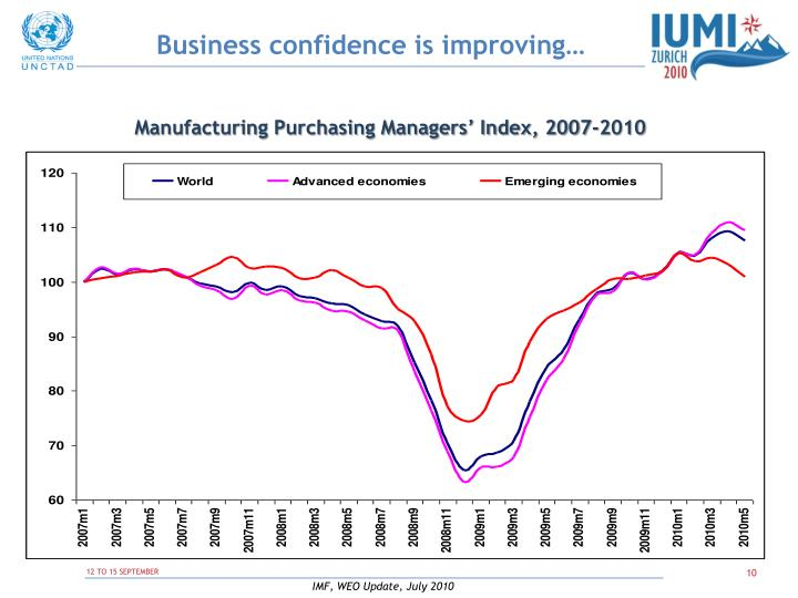 Business confidence is improving…