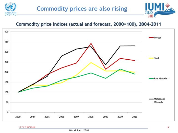 Commodity prices are also rising