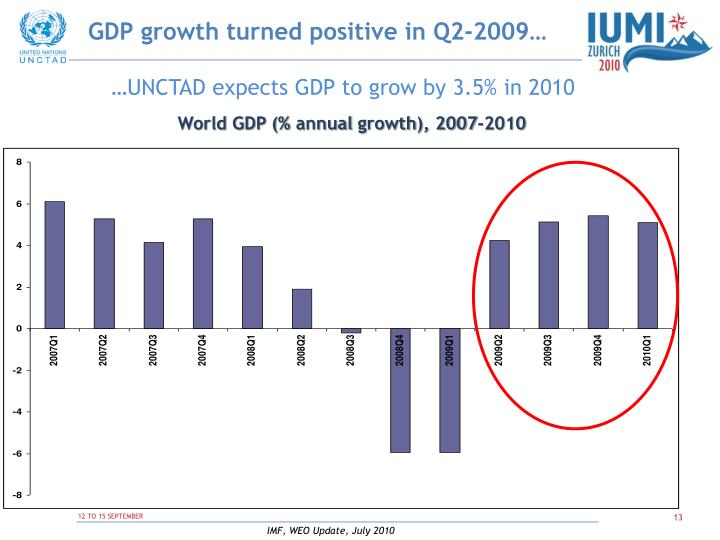 GDP growth turned positive in Q2-2009…