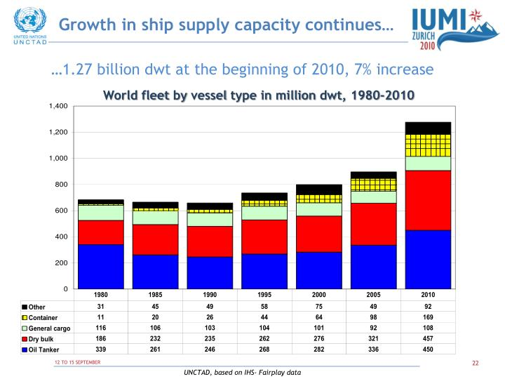 Growth in ship supply capacity continues…