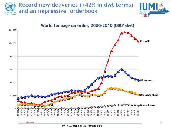 Record new deliveries (+42% in dwt terms) and an impressive  orderbook