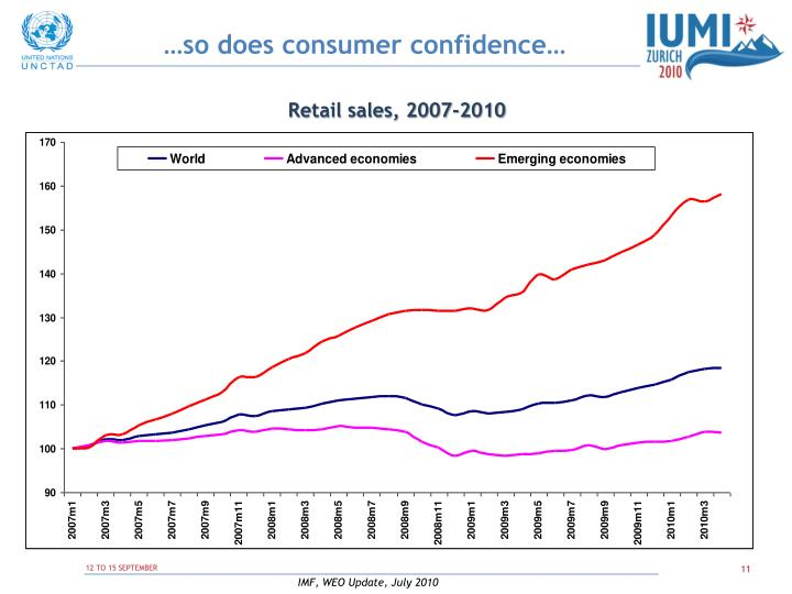 …so does consumer confidence…