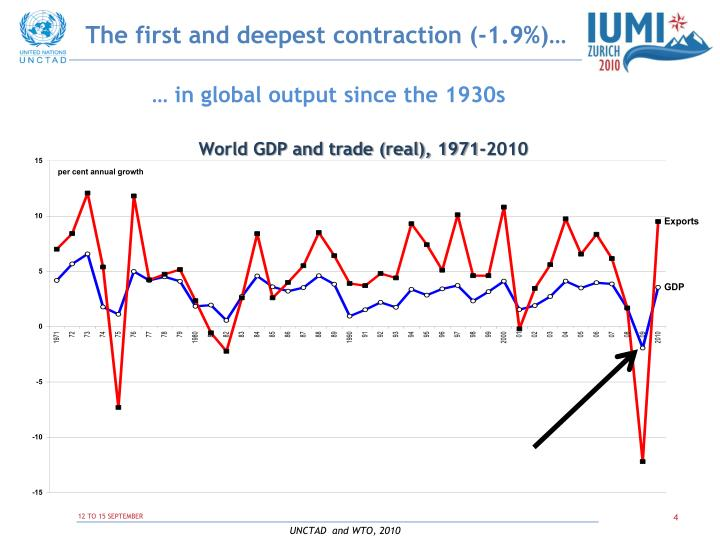 The first and deepest contraction (-1.9%)…