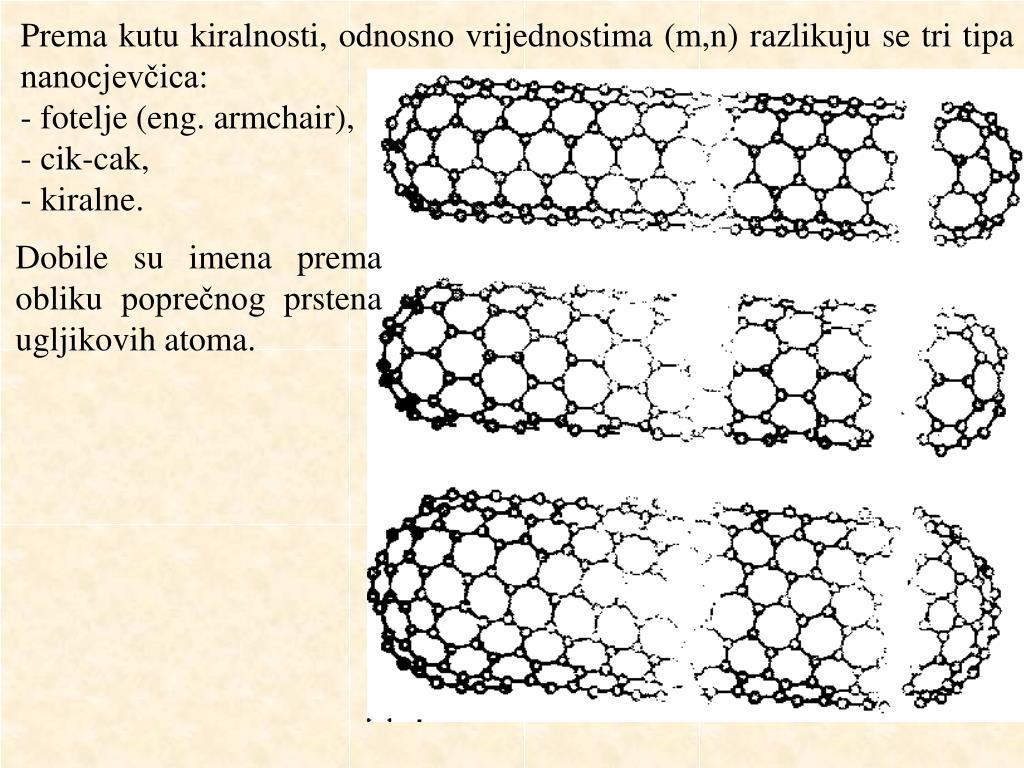 Prema kutu kiralnosti, odnosno vrijednostima (m,n) razlikuju se tri tipa nanocjevčica: