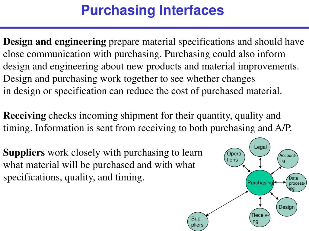 Purchasing Interfaces
