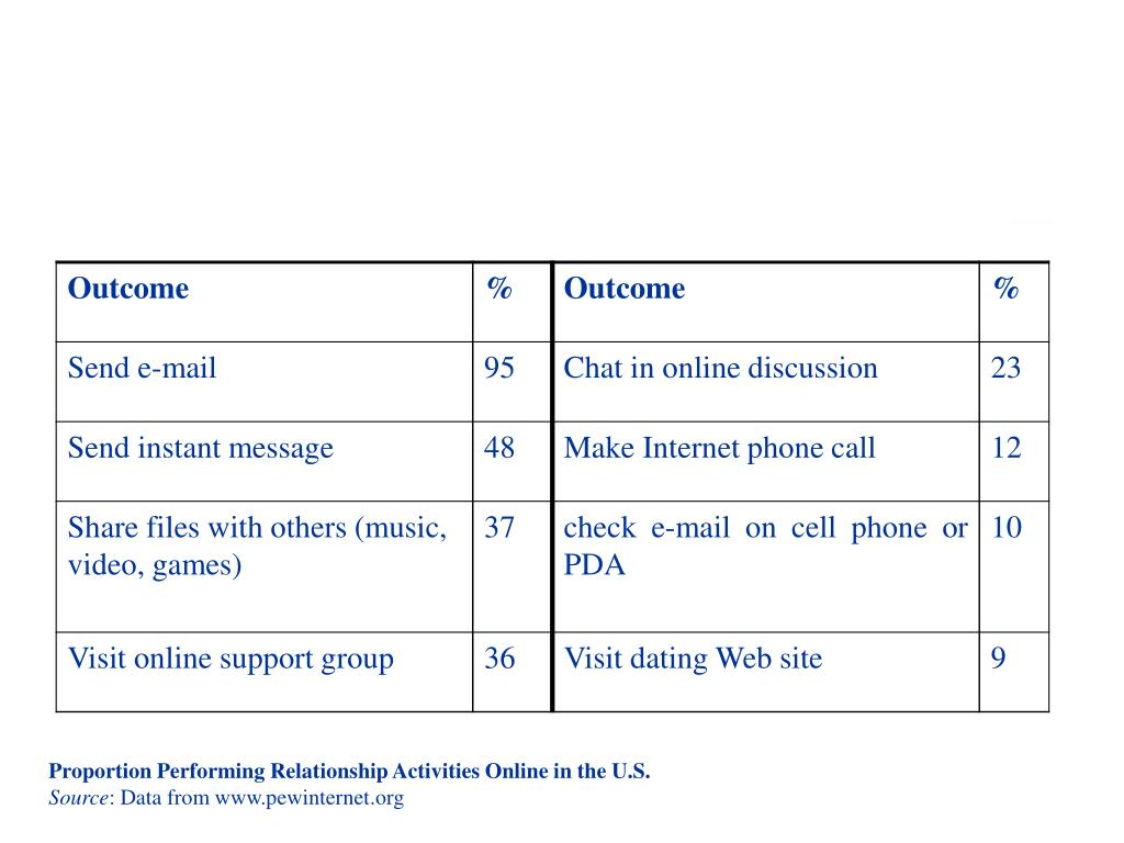 Proportion Performing Relationship Activities Online in the U.S.