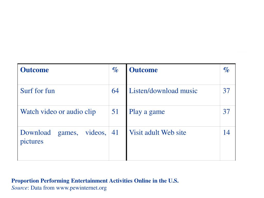 Proportion Performing Entertainment Activities Online in the U.S.
