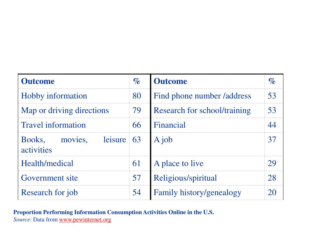 Proportion Performing Information Consumption Activities Online in the U.S.