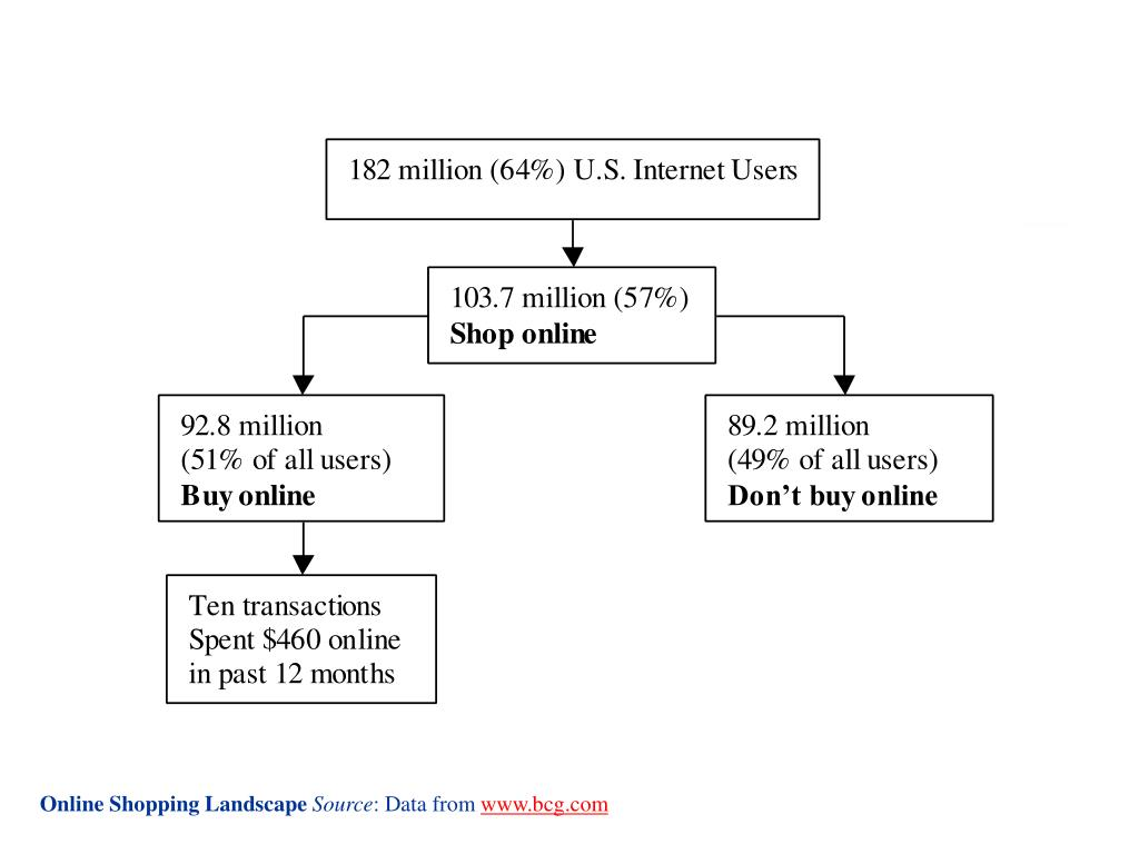 Online Shopping Landscape