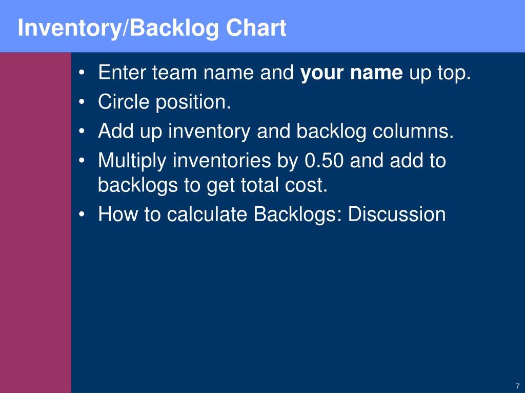 Inventory/Backlog Chart