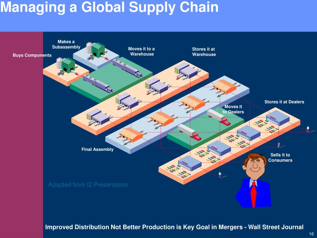 Managing a Global Supply Chain