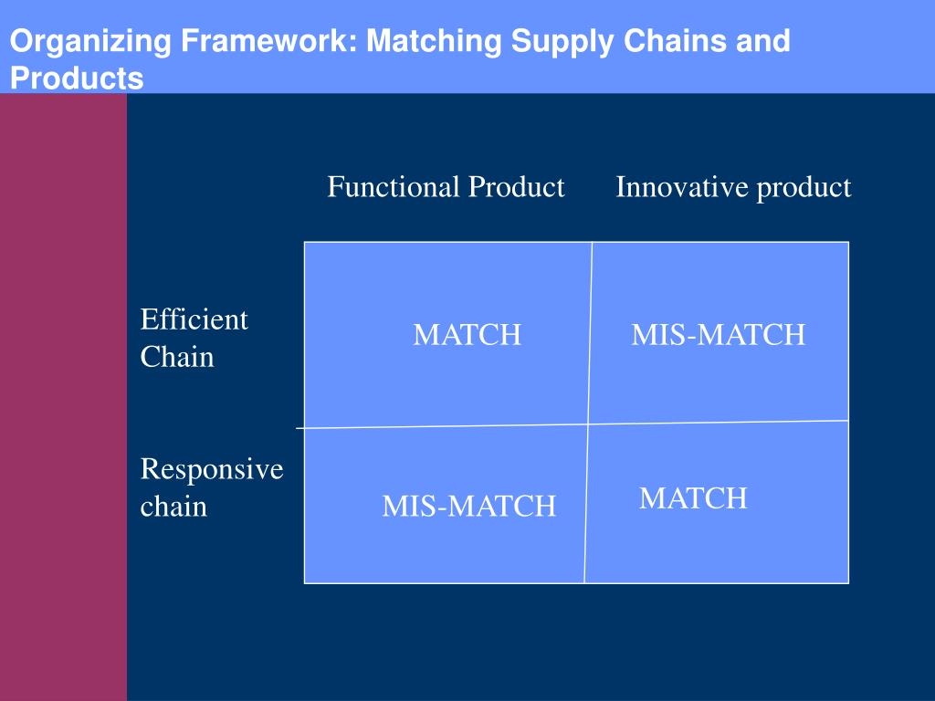 Organizing Framework: Matching Supply Chains and Products