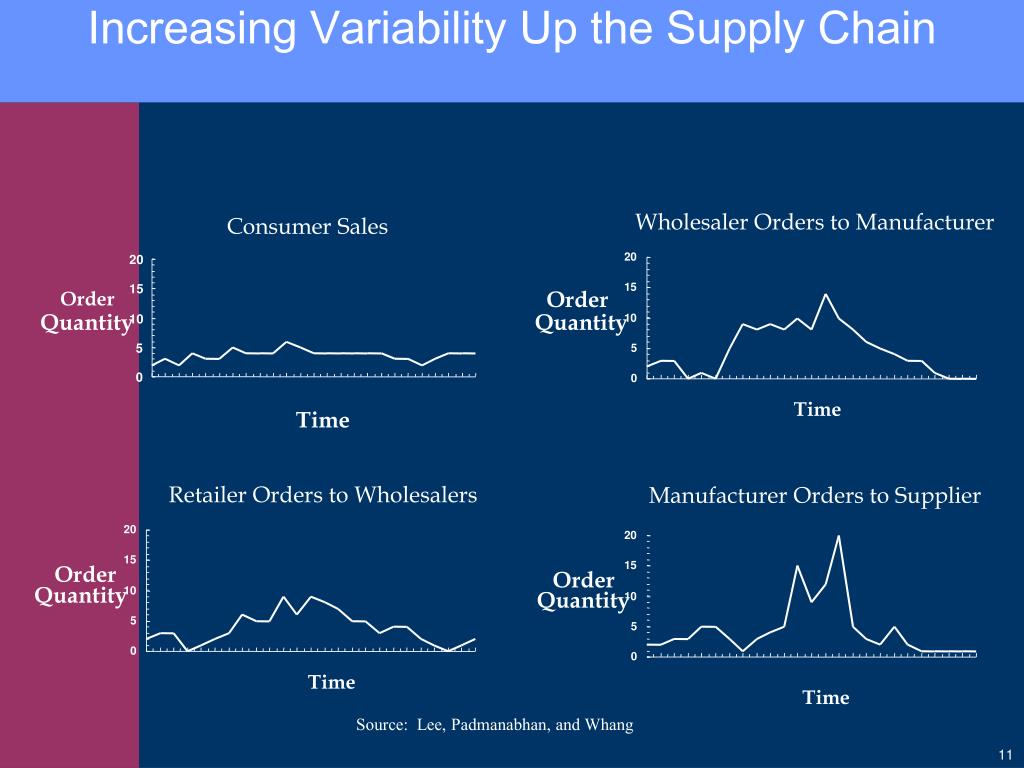 Increasing Variability Up the Supply Chain