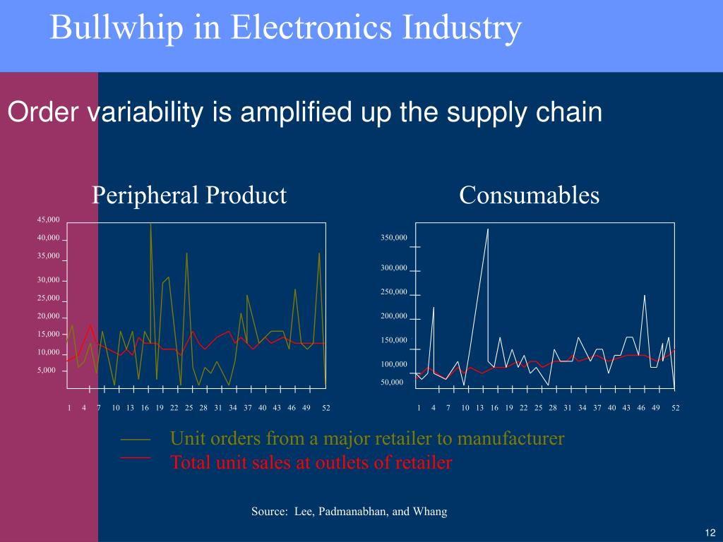 Bullwhip in Electronics Industry