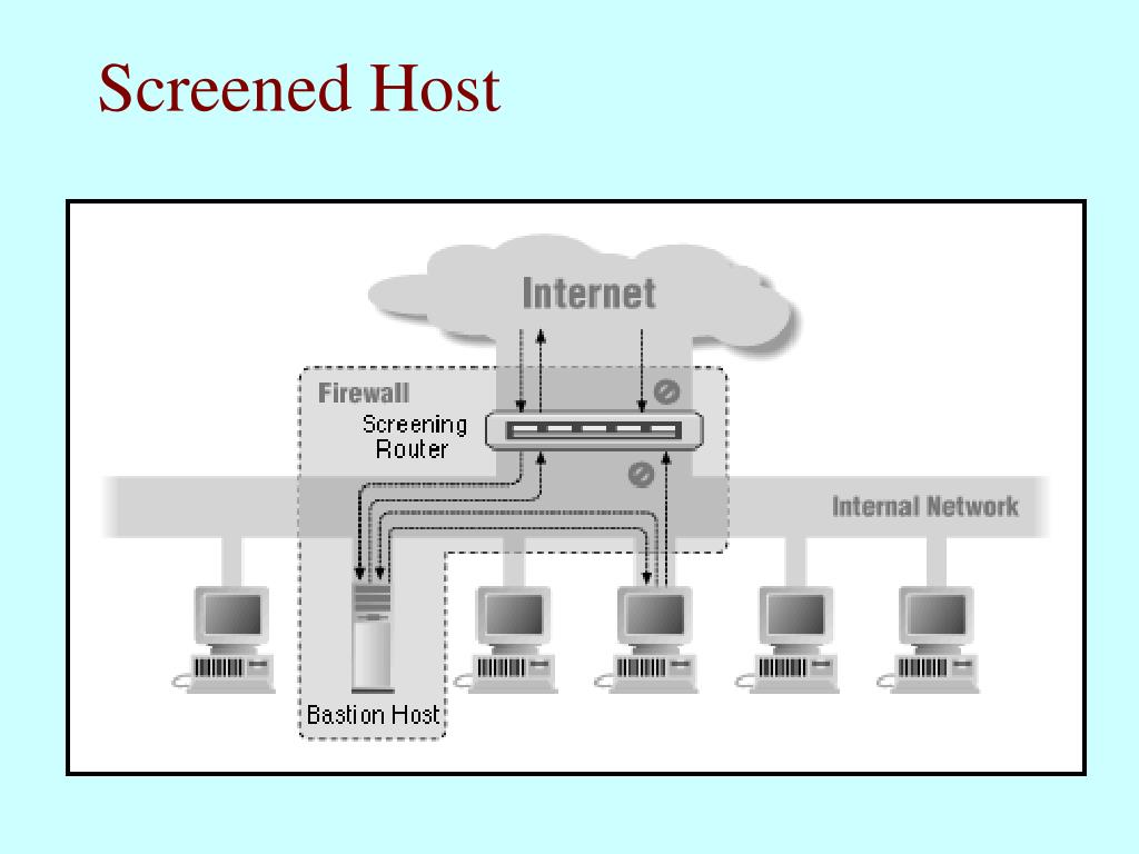 Screened Host