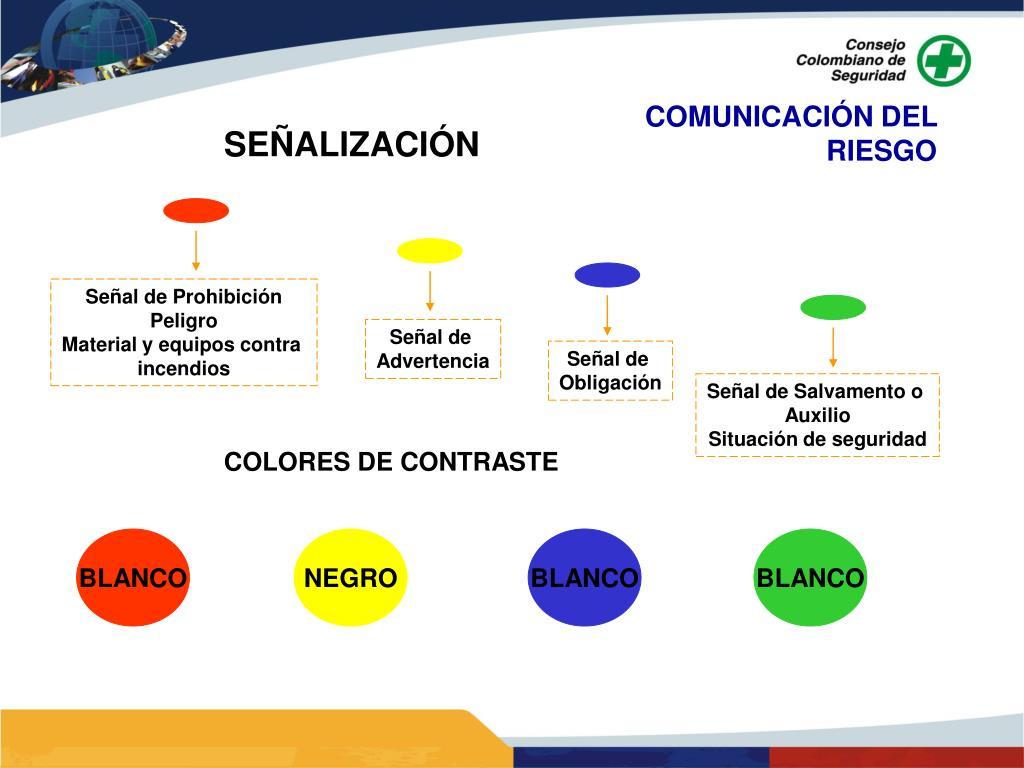 COMUNICACIÓN DEL RIESGO