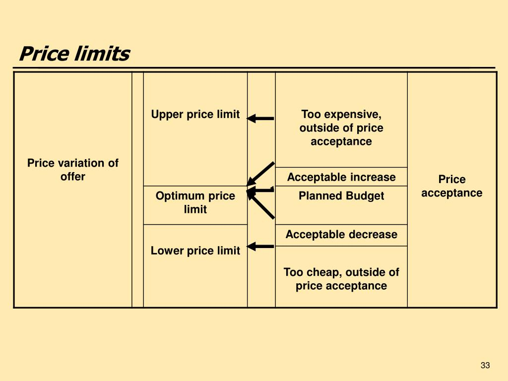 Price limits