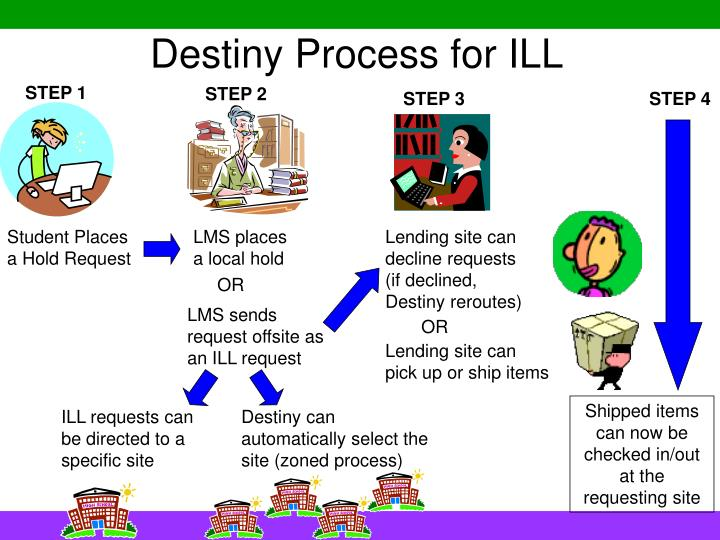 Destiny process for ill l.jpg