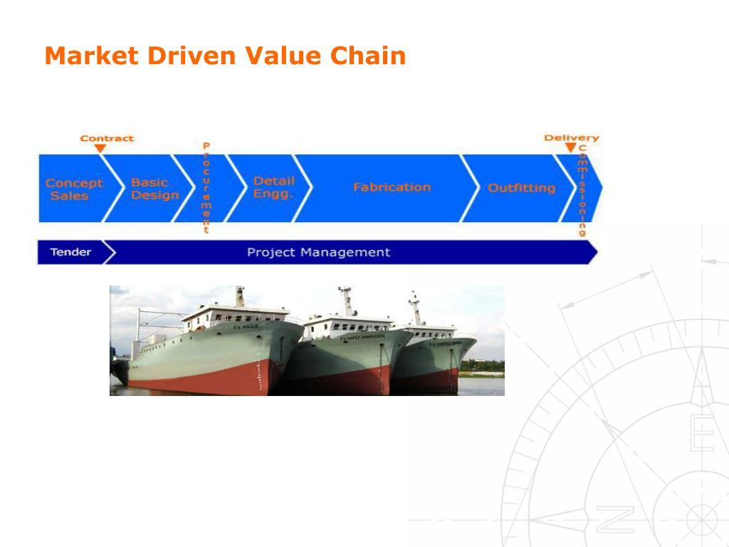 Market Driven Value Chain