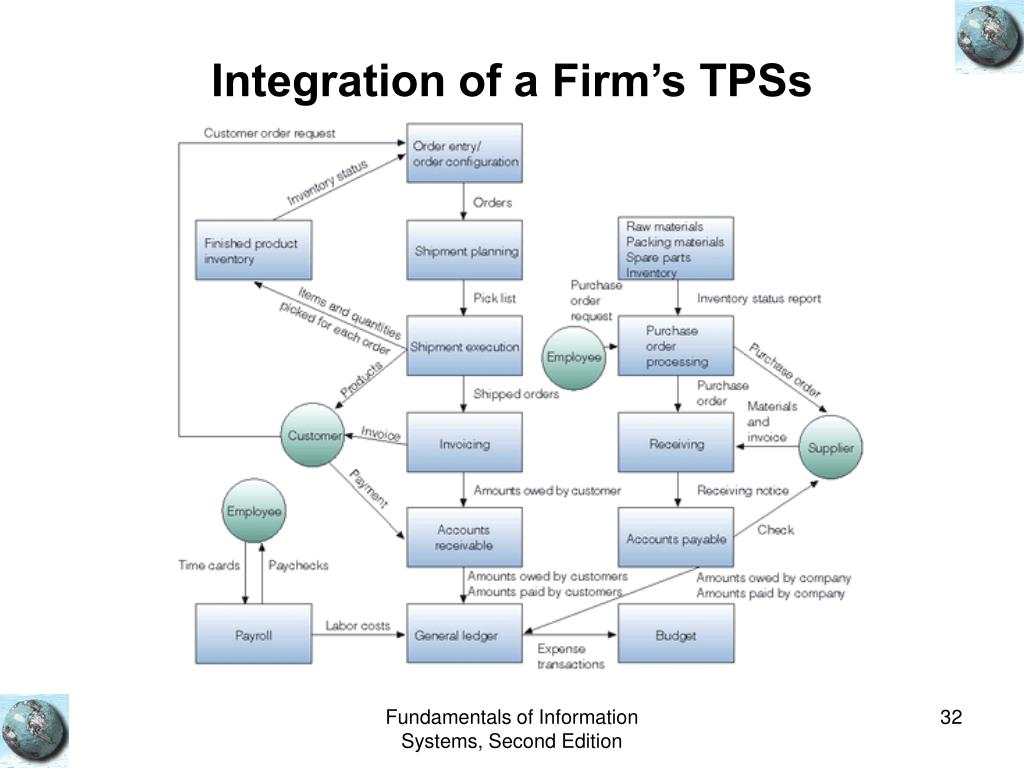 Integration of a Firm's TPSs