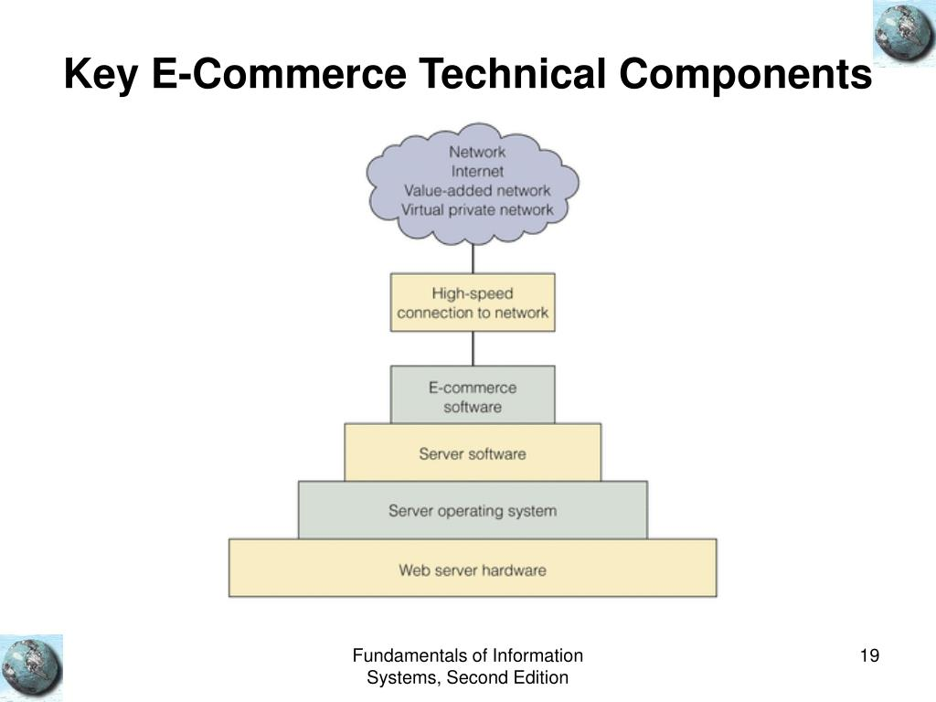 Key E-Commerce Technical Components